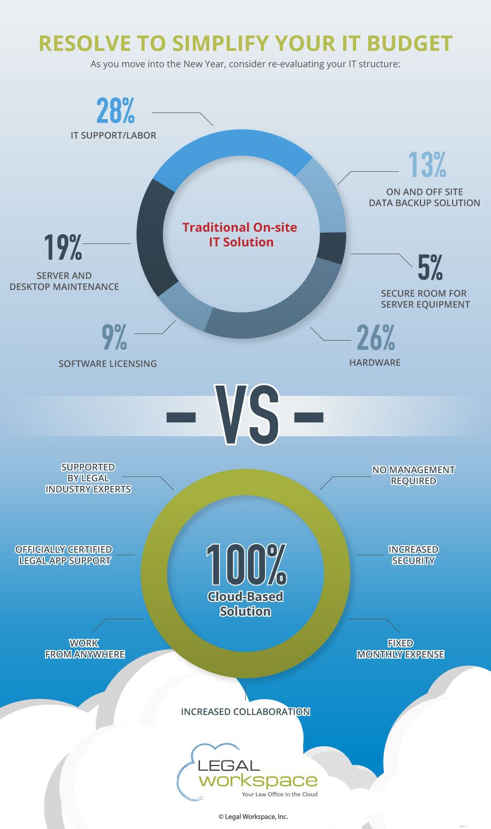 resolve-to-simplify-it-budget-infographic
